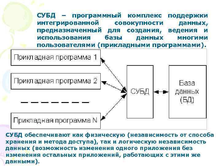 СУБД – программный комплекс поддержки   интегрированной  совокупности данных,