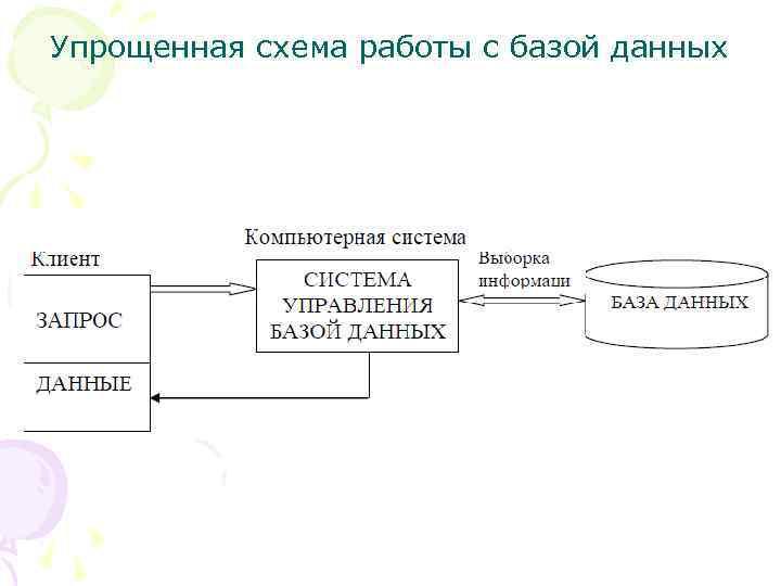 Упрощенная схема работы с базой данных