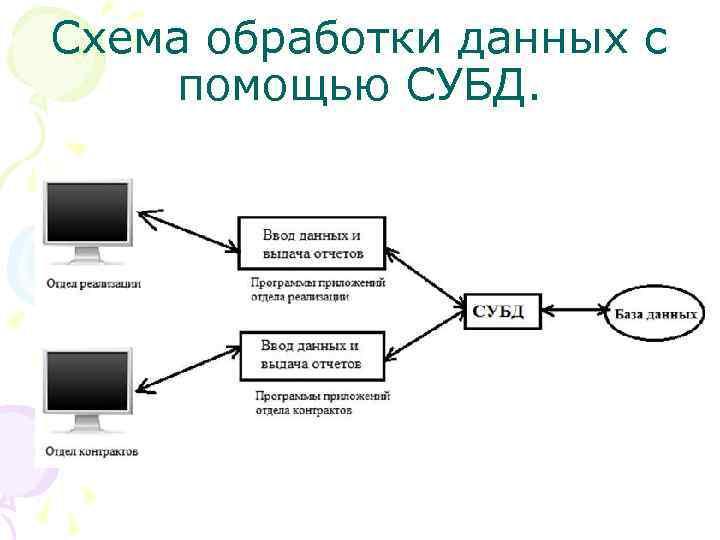 Схема обработки данных с помощью СУБД.