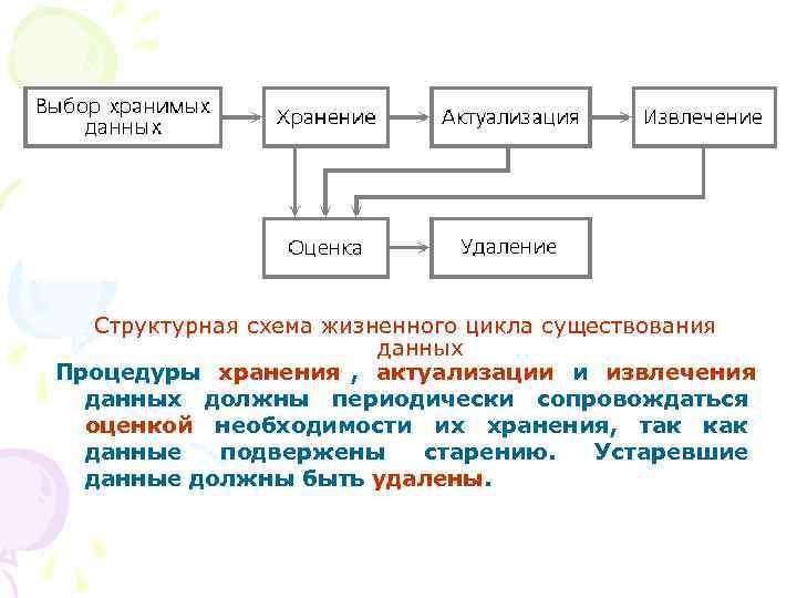 Структурная схема жизненного цикла существования      данных Процедуры