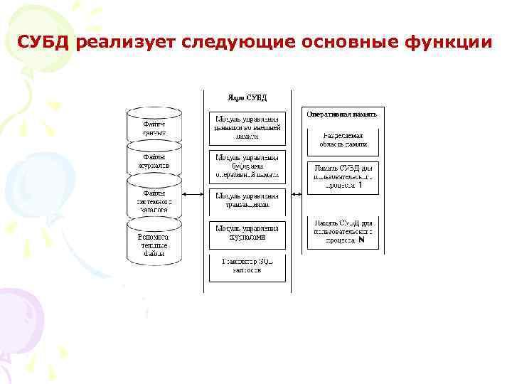 СУБД реализует следующие основные функции