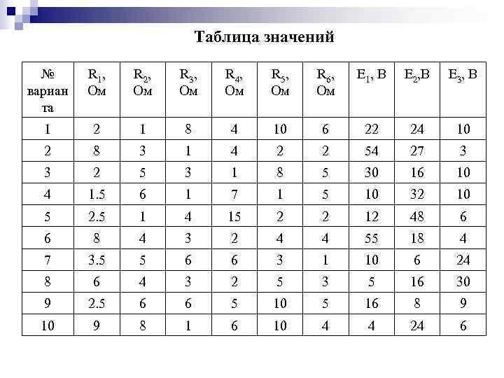 Таблица значений  № R 1, R 2,