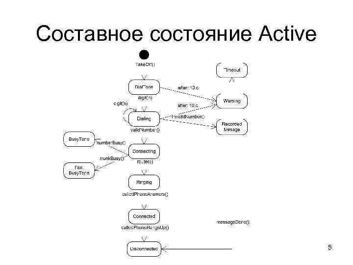 Составное состояние Active       5