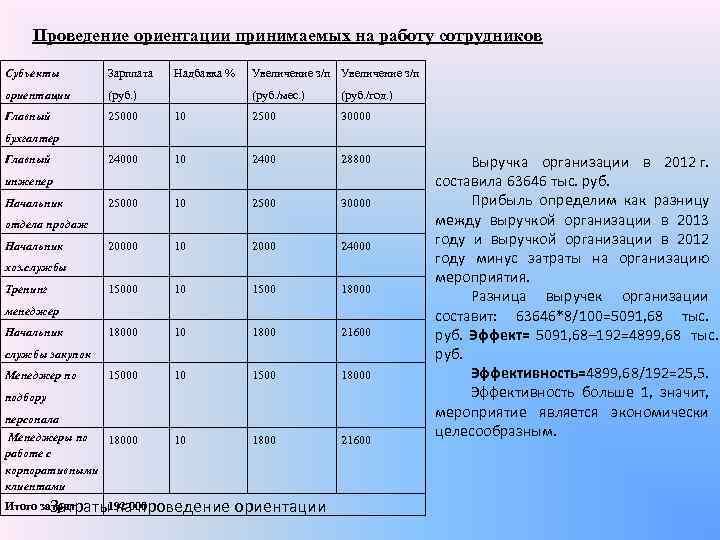 Проведение ориентации принимаемых на работу сотрудников Субъекты   Зарплата  Надбавка