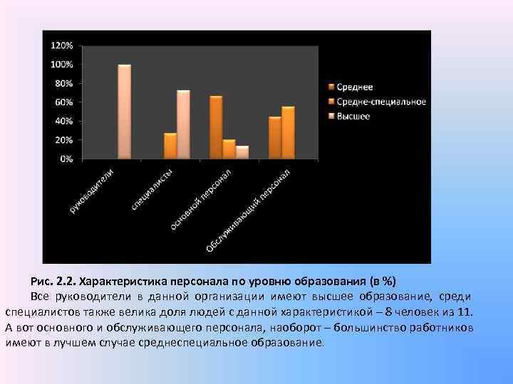 Рис. 2. 2. Характеристика персонала по уровню образования (в %) Все руководители
