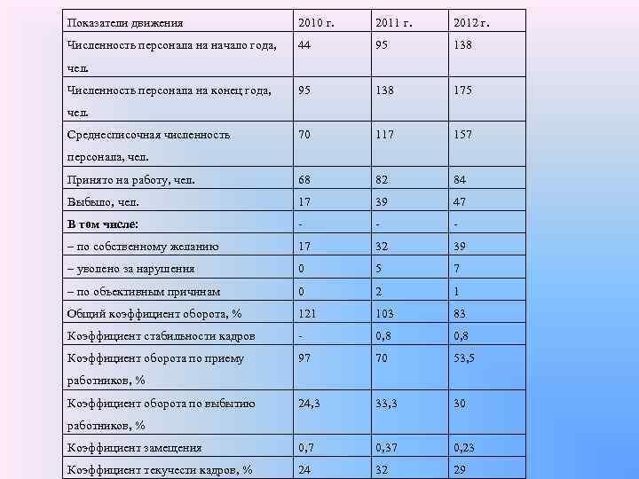 Показатели движения     2010 г.  2011 г.  2012 г.
