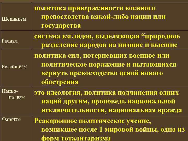 политика приверженности военного Шовинизм превосходства какой-либо нации или    государства