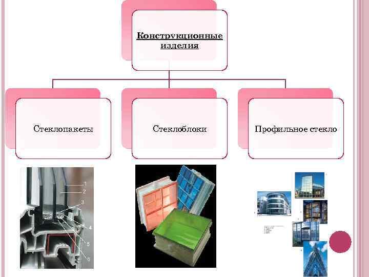 Конструкционные    изделия Стеклопакеты Стеклоблоки Профильное стекло