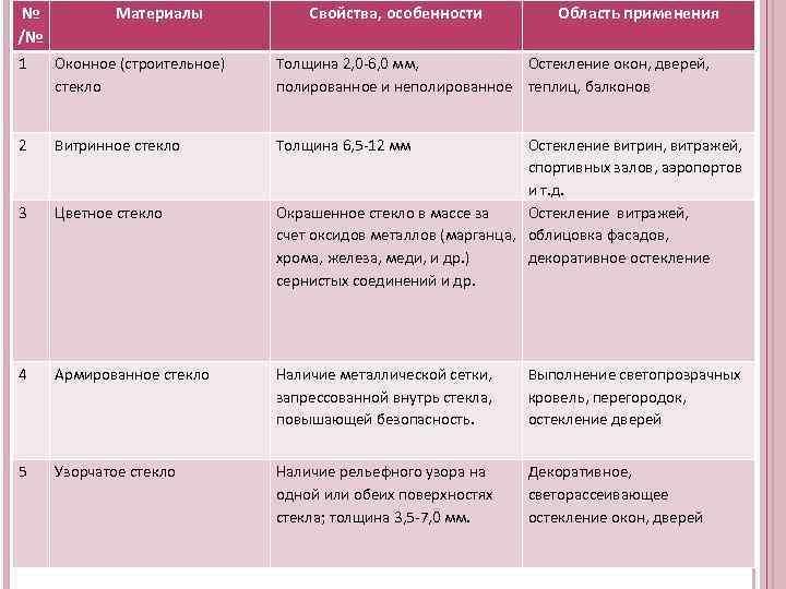 №   Материалы   Свойства, особенности  Область применения /№ 1