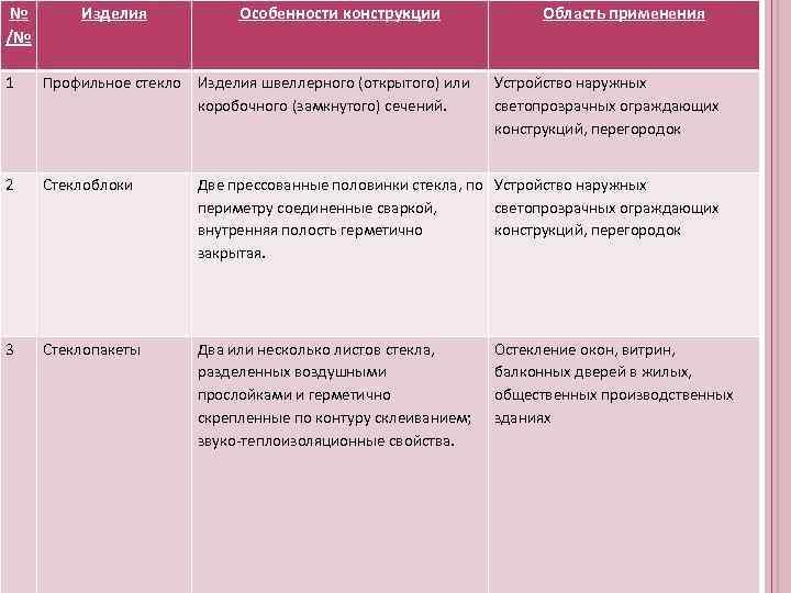 №  Изделия   Особенности конструкции    Область применения /№