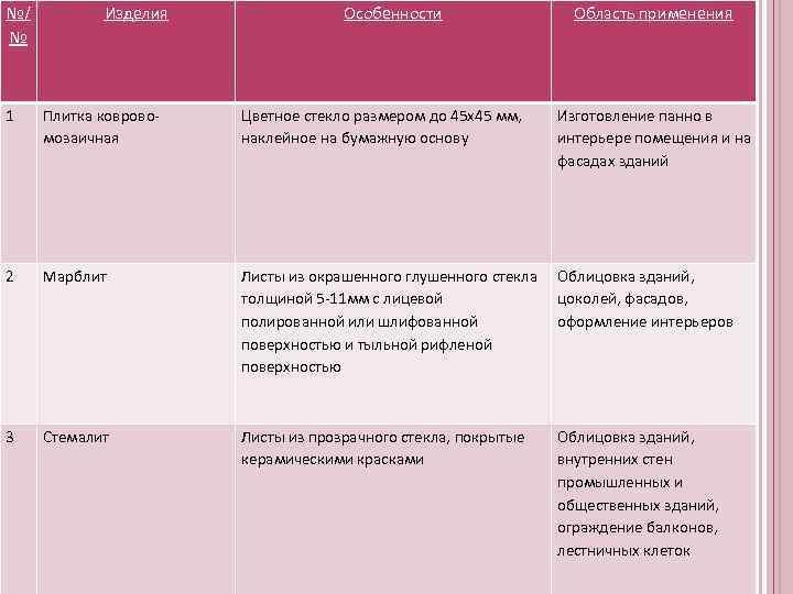 №/   Изделия   Особенности    Область применения №