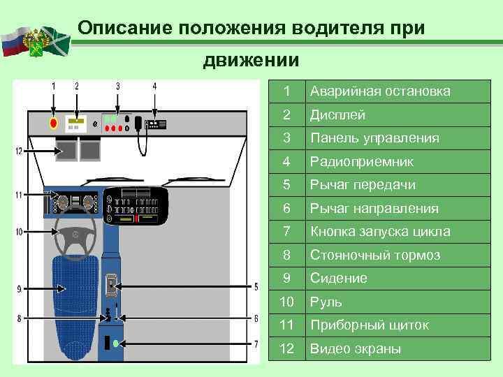 Описание положения водителя при  движении    1  Аварийная остановка