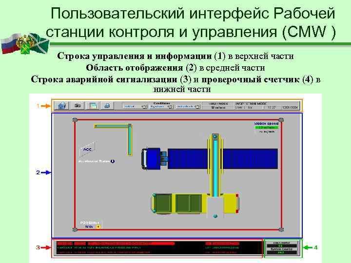 Пользовательский интерфейс Рабочей  станции контроля и управления (CMW ) Строка управления