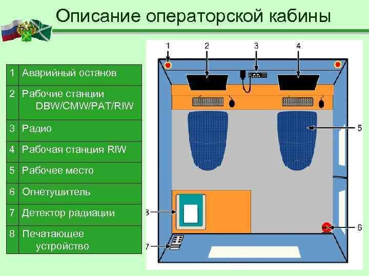 Описание операторской кабины 1 Аварийный останов 2 Рабочие станции DBW/CMW/PAT/RIW 3