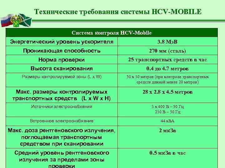 Технические требования системы HCV-MOBILE      Система контроля