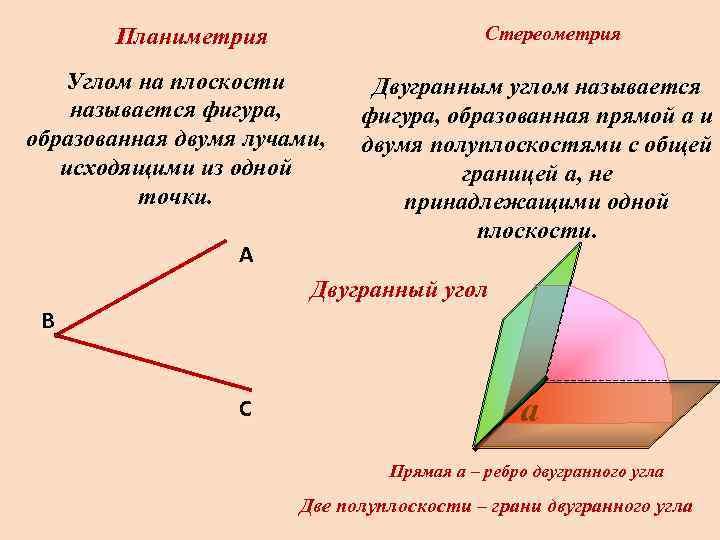 Планиметрия     Стереометрия Углом на плоскости  Двугранным углом