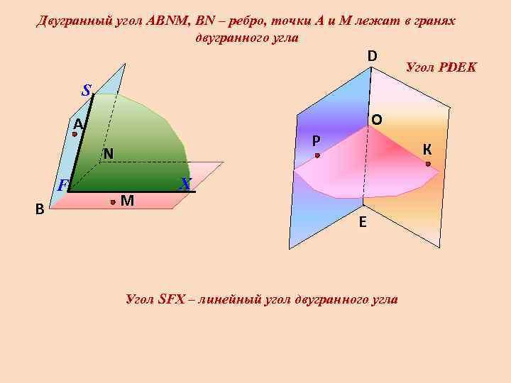 Двугранный угол АВNМ, ВN – ребро, точки А и М лежат в гранях