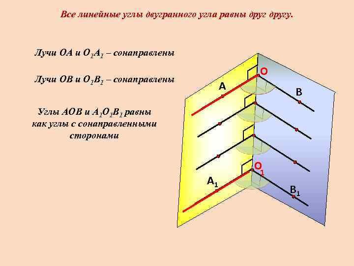 Все линейные углы двугранного угла равны другу.  Лучи ОА и О 1