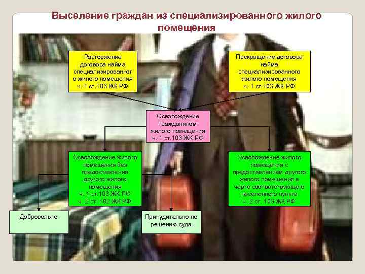 жилищный кодекс выселение из служебного жилья
