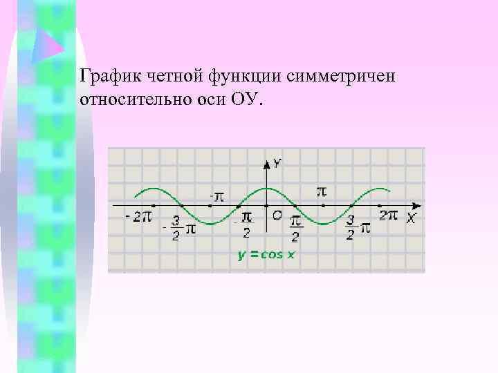 График четной функции симметричен относительно оси ОУ.