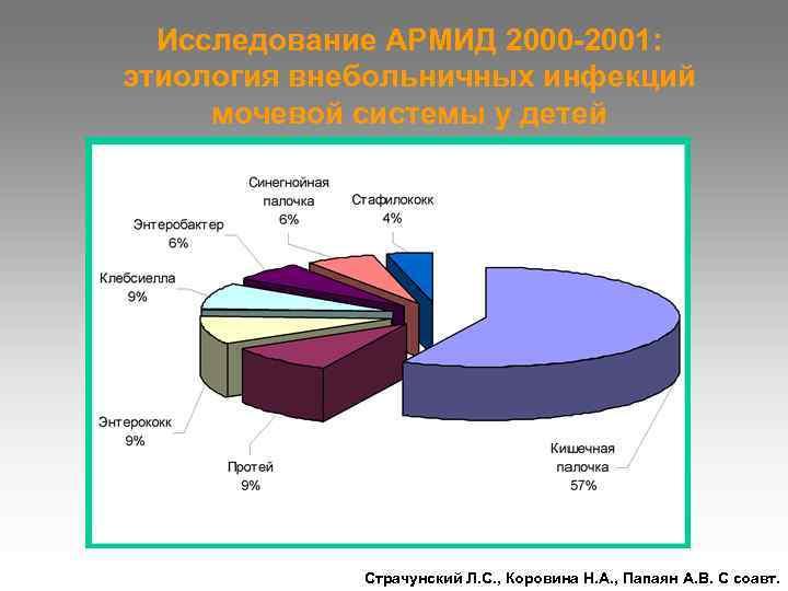 Исследование АРМИД 2000 -2001: этиология внебольничных инфекций мочевой системы у детей