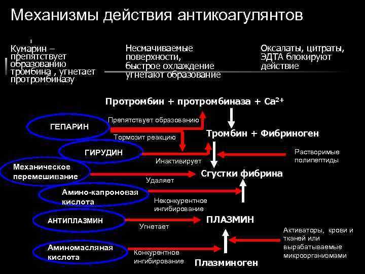 Механизмы действия антикоагулянтов Кумарин –   Несмачиваемые    Оксалаты, цитраты, препятствует