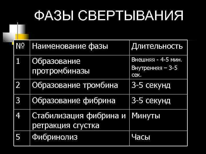 ФАЗЫ СВЕРТЫВАНИЯ № Наименование фазы  Длительность 1  Образование  Внешняя
