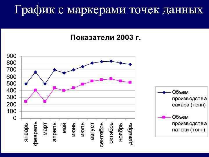 График с маркерами точек данных
