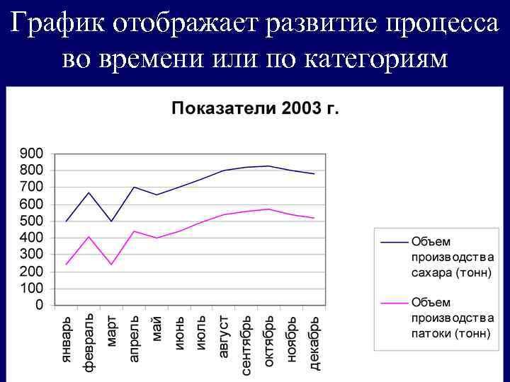 График отображает развитие процесса во времени или по категориям
