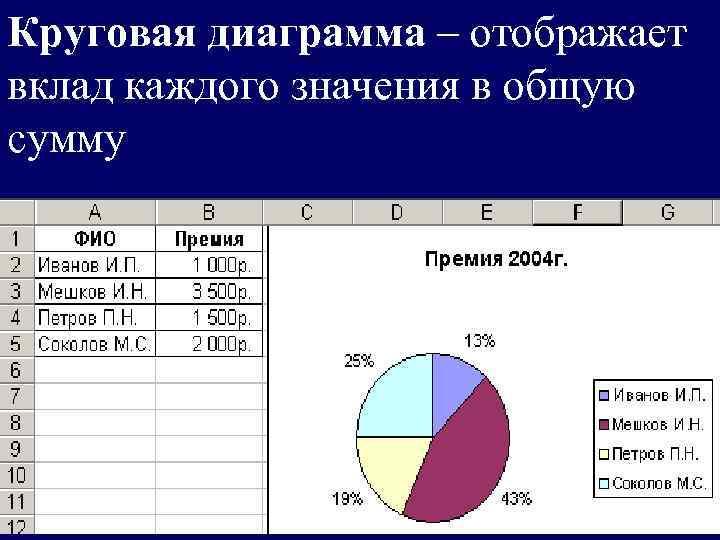 Круговая диаграмма – отображает вклад каждого значения в общую сумму