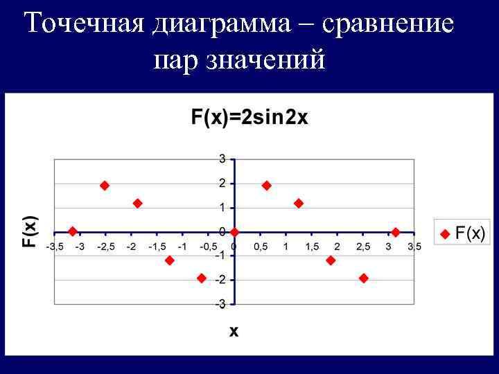 Точечная диаграмма – сравнение  пар значений