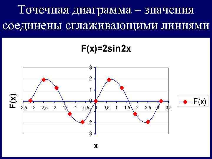 Точечная диаграмма – значения соединены сглаживающими линиями