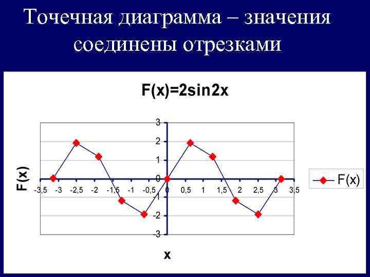 Точечная диаграмма – значения соединены отрезками