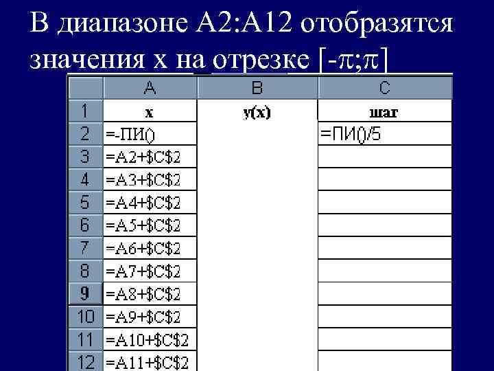 В диапазоне А 2: А 12 отобразятся значения х на отрезке [-  ]