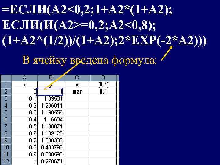 =ЕСЛИ(A 2<0, 2; 1+A 2*(1+A 2); ЕСЛИ(И(A 2>=0, 2; A 2<0, 8); (1+A 2^(1/2))/(1+A