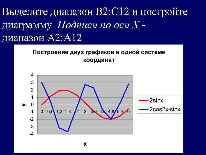 Выделите диапазон В 2: С 12 и постройте диаграмму Подписи по оси Х -