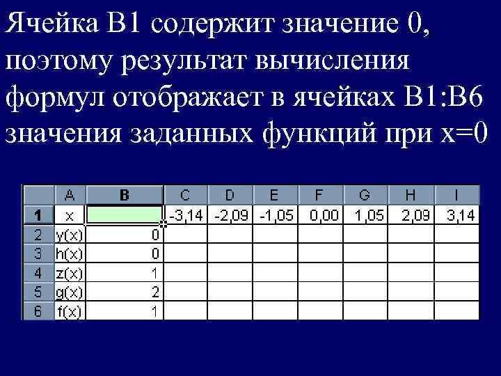Ячейка В 1 содержит значение 0,  поэтому результат вычисления формул отображает в ячейках