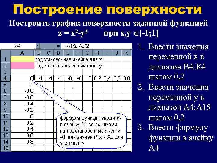 Построение поверхности Построить график поверхности заданной функцией   z = x 2 -y