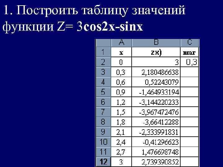 1. Построить таблицу значений функции Z= 3 cos 2 x-sinx