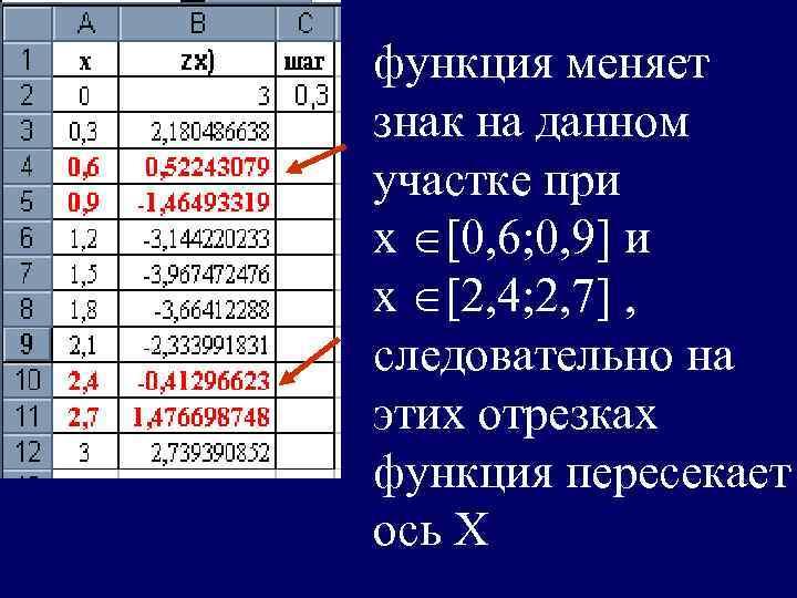 функция меняет знак на данном участке при х [0, 6; 0, 9] и х