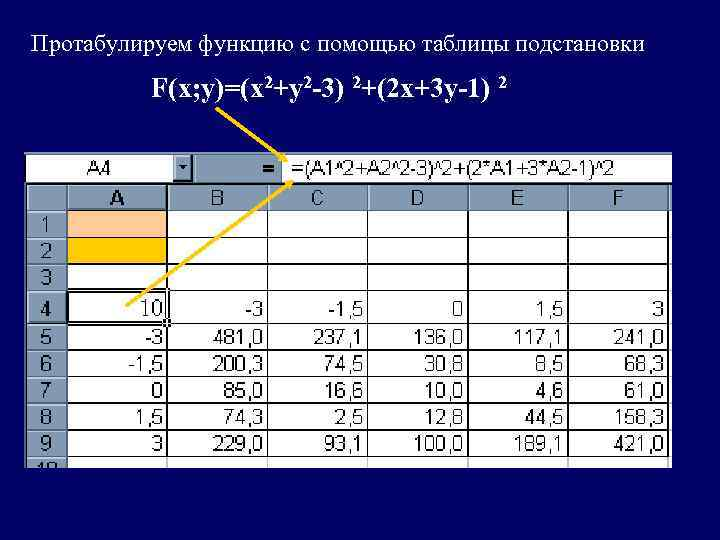 Протабулируем функцию с помощью таблицы подстановки   F(x; y)=(х2+у2 -3) 2+(2 х+3 у-1)