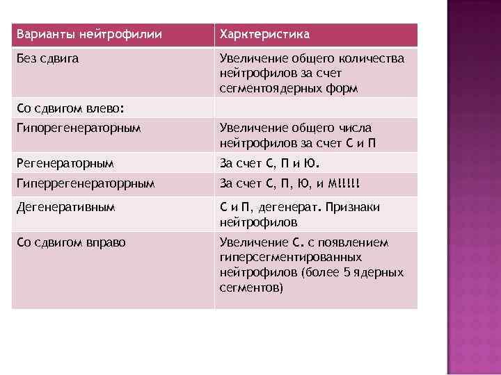 Варианты нейтрофилии  Харктеристика Без сдвига   Увеличение общего количества