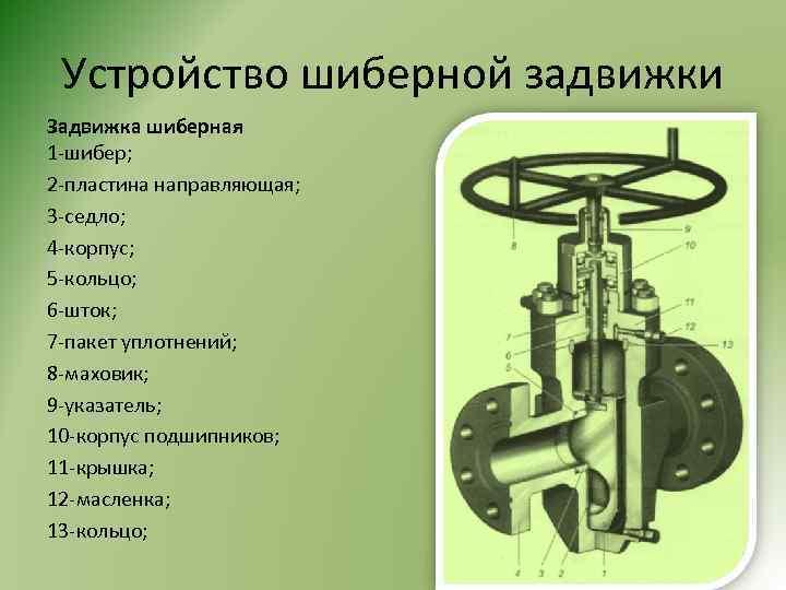 Устройство шиберной задвижки Задвижка шиберная 1 -шибер; 2 -пластина направляющая; 3 -седло; 4