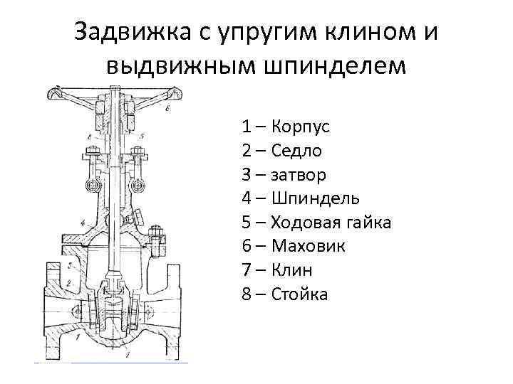Задвижка с упругим клином и  выдвижным шпинделем   1 – Корпус