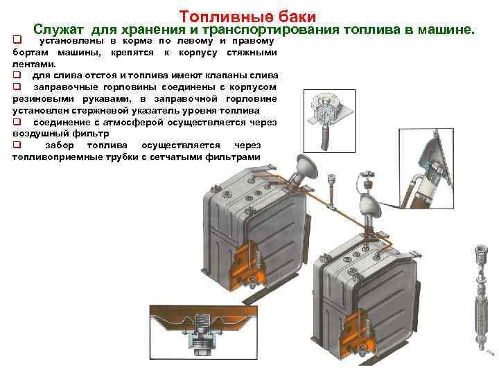 Топливные баки Служат для хранения и транспортирования топлива в