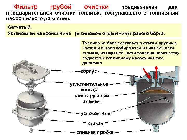 Фильтр  грубой  очистки  предназначен  для предварительной очистки топлива, поступающего