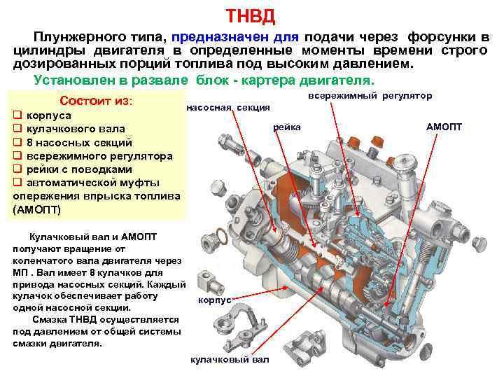 ТНВД  Плунжерного типа, предназначен для подачи