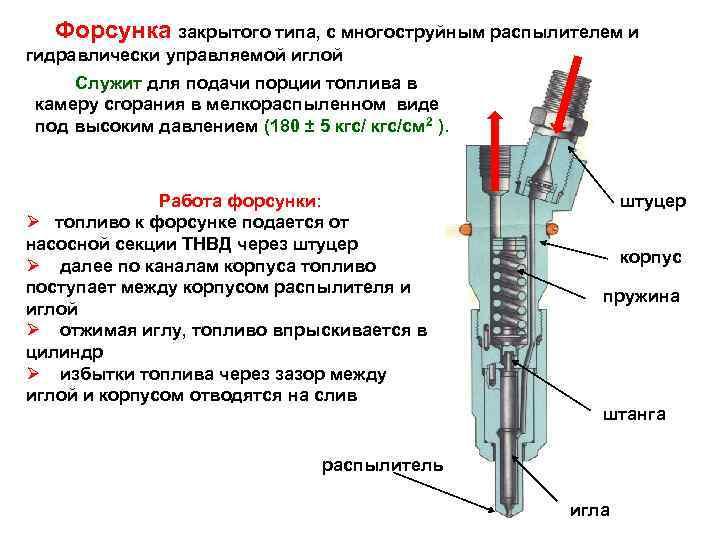 Форсунка закрытого типа, с многоструйным распылителем и гидравлически управляемой иглой Служит для подачи