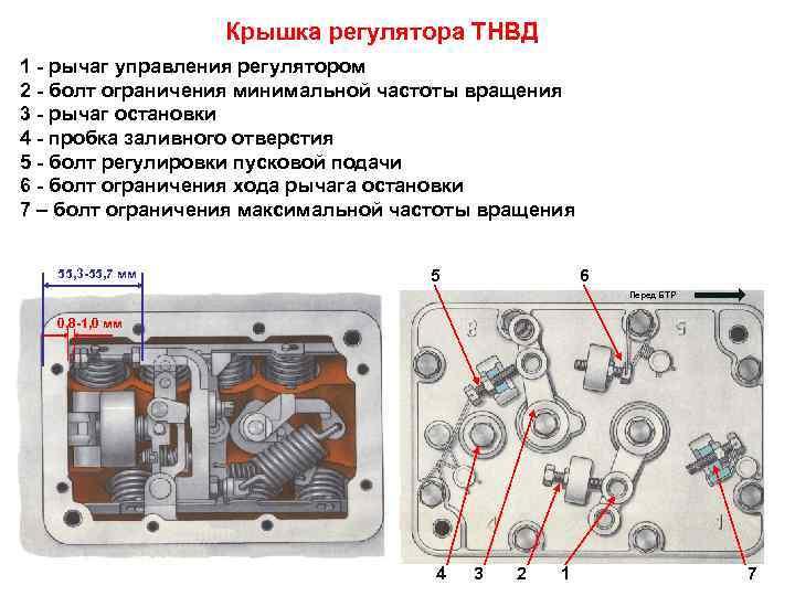 Крышка регулятора ТНВД 1 - рычаг управления регулятором 2 - болт
