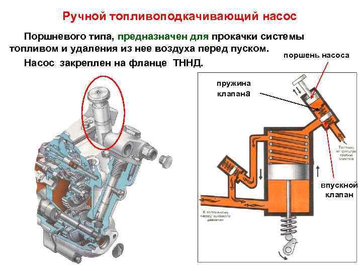 Ручной топливоподкачивающий насос  Поршневого типа, предназначен для прокачки системы топливом